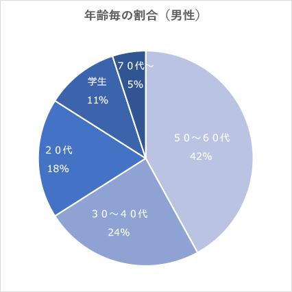 男性客の年齢別割合
